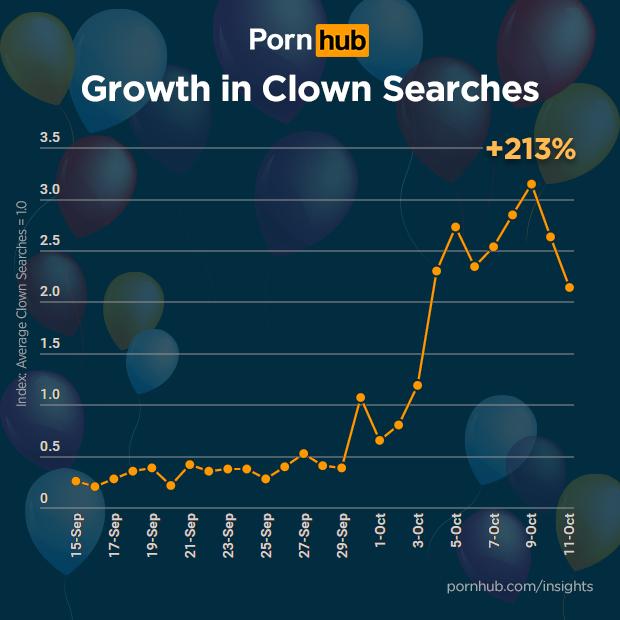 pornhub-insights-clown-porn-growth
